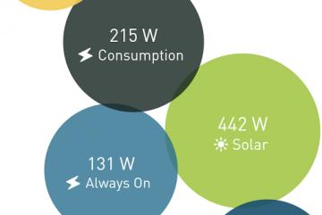 Samassa näkymässä sähkön, veden ja kaasun kulutusmittaukset sekä aurinkopaneelien tuotanto.